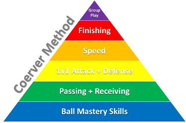 Coerver Method - Pyramid of player development